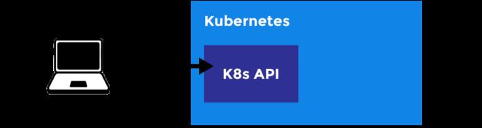 CLI (интерфейс командной строки) для Kubernetes