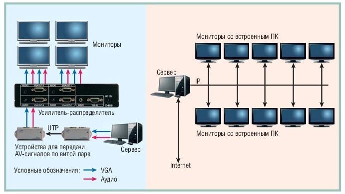 Типовые примеры распределения сигналов по сети Ethernet и распространения непосредственно AV-сигнала с использованием коммутационно-распределительного оборудования