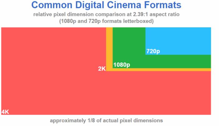 форматы цифрового кино