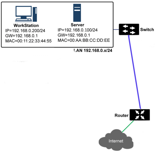 Рис. 2. Схема работы ARP без межсетевого экрана
