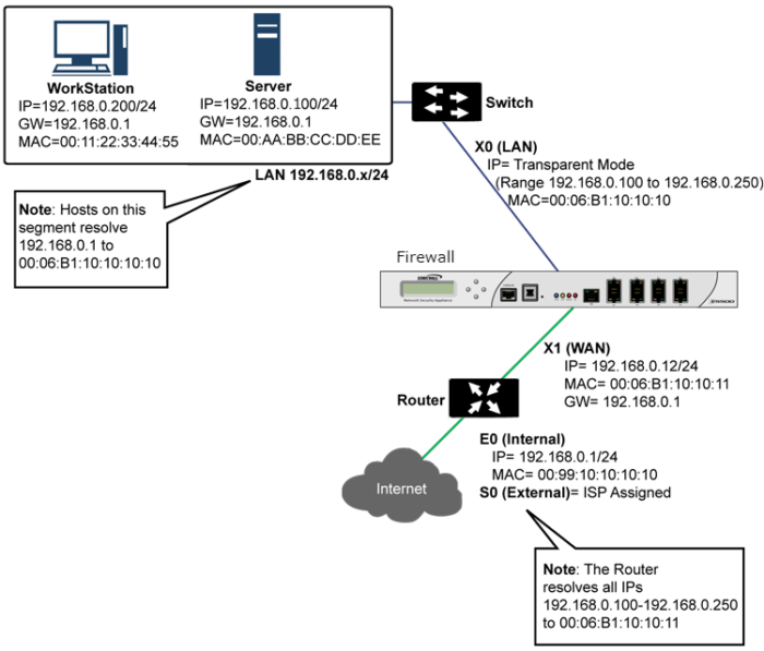 Рис. 3. Схема работы ARP с межсетевым экраном